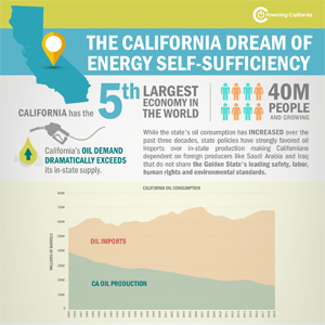 Infographic for California's Dream of Self Sufficiency