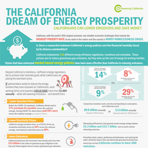 The California Dream of Energy Prosperity Infographic Thumbnail