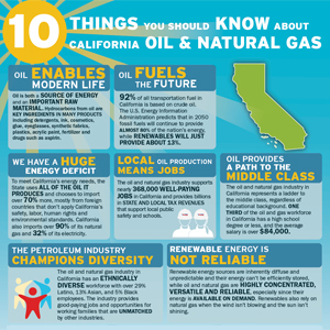 10 Things You Should Know About California Oil & Natural Gas