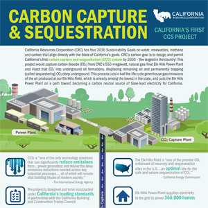 Infographic CRC's Carbon Capture and Sequestration Project