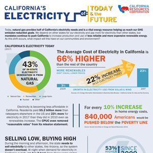 California's Electricity of Today & the Future