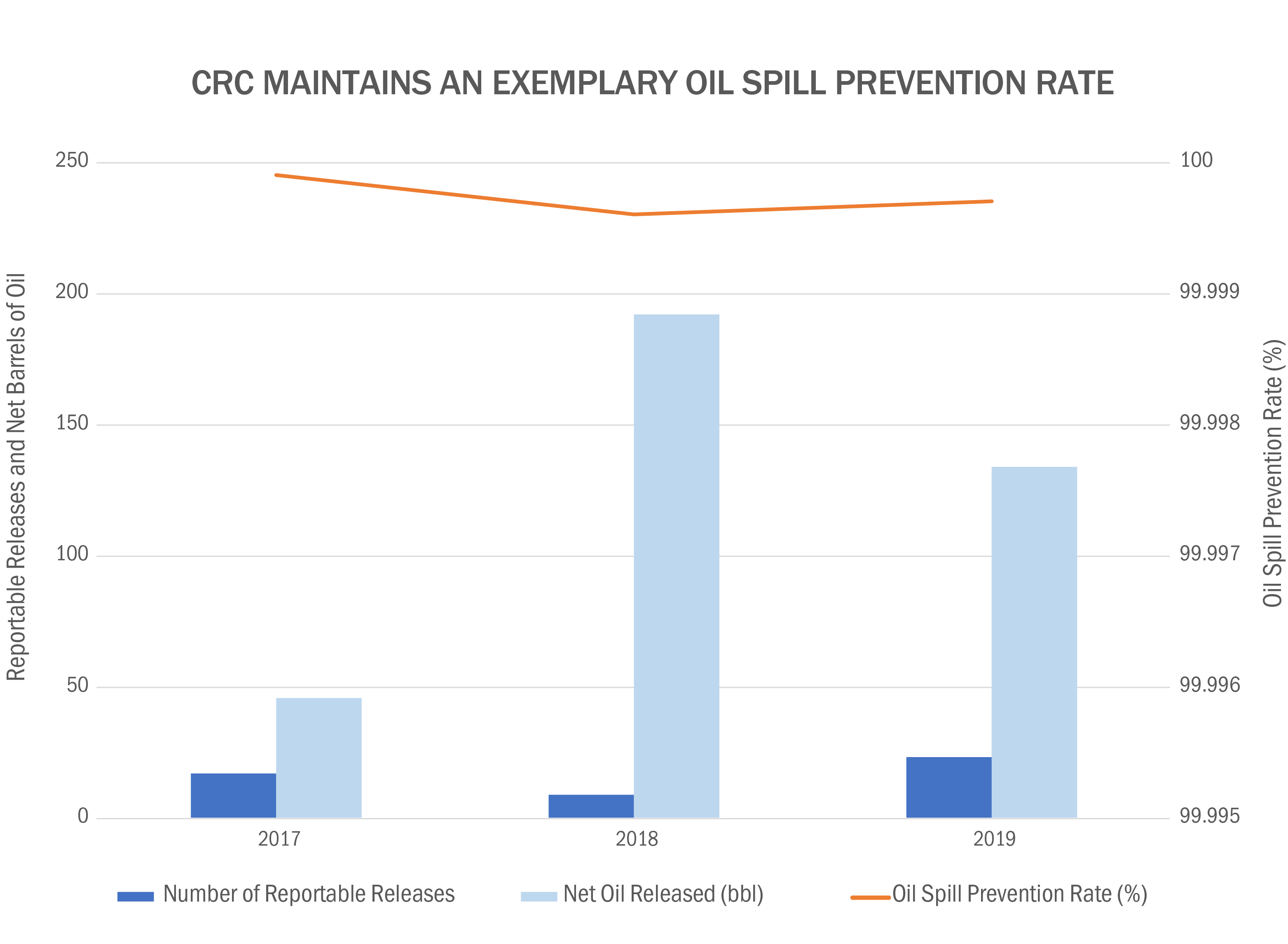 CRC Maintains an Expemplary Oil Spill Prevention Rate