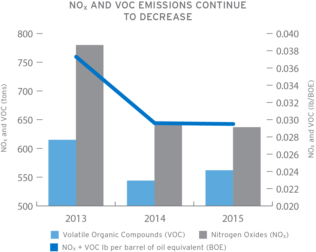 Chart demonstrating that NOx and VOC emissions from CRC are on a continual decline year by year