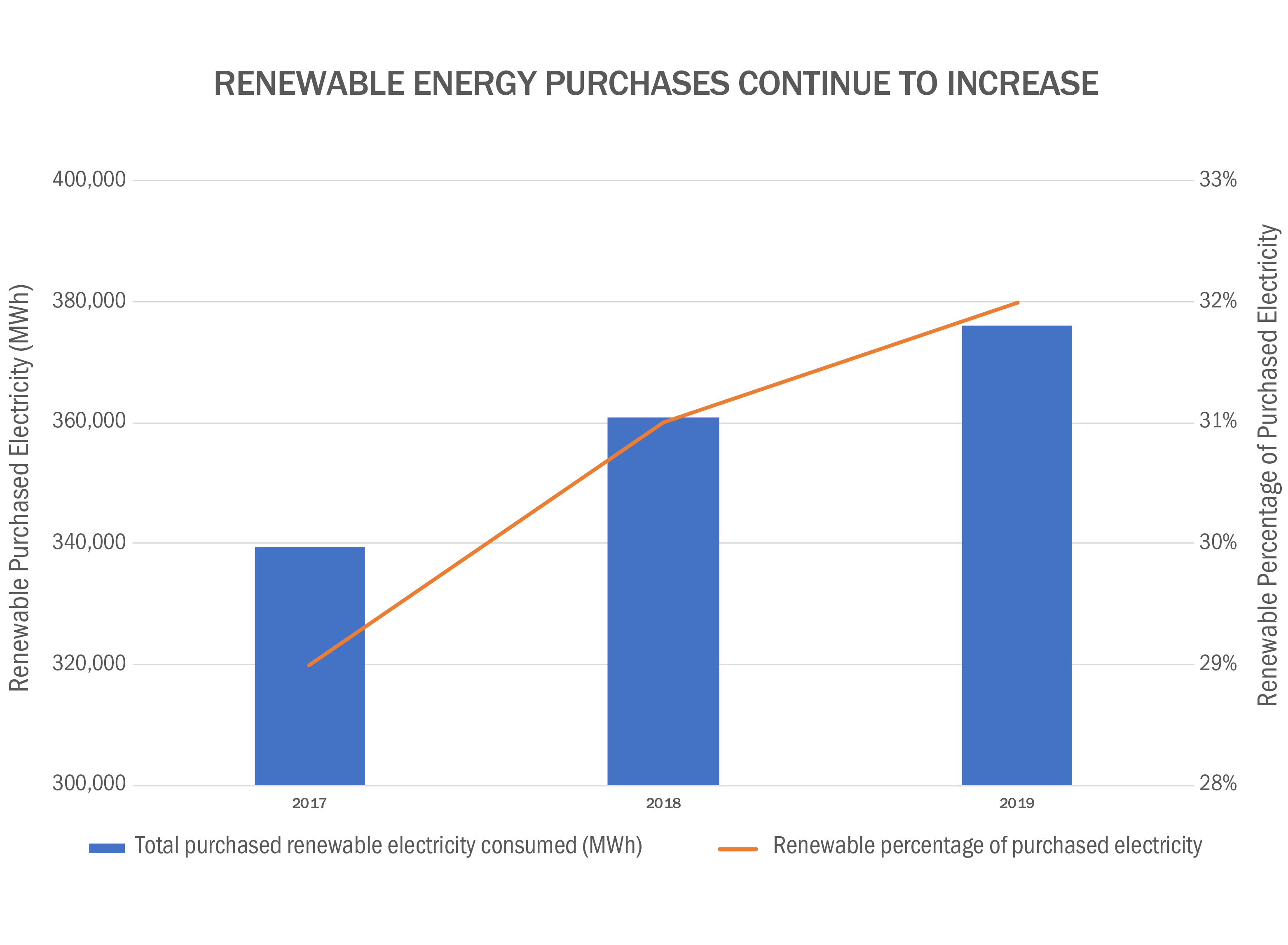 Renewable Energy Purchases Continue to Increase